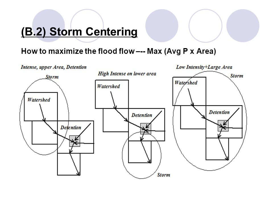 (B.2) Storm Centering How to maximize the flood flow –-- Max (Avg P x Area)