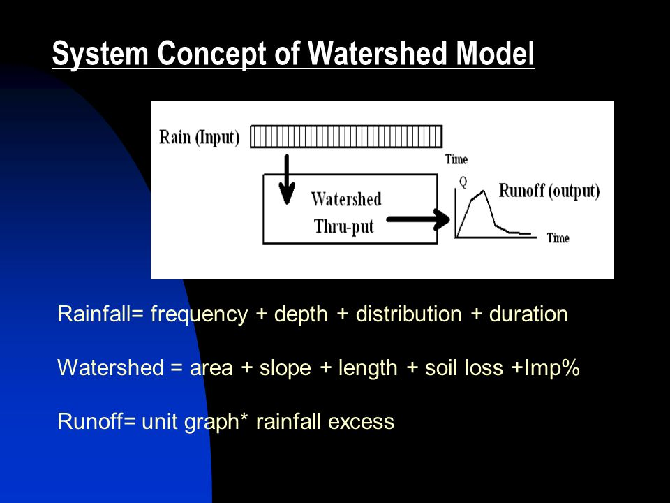 System Concept of Watershed Model Rainfall= frequency + depth + distribution + duration Watershed = area + slope + length + soil loss +Imp% Runoff= unit graph* rainfall excess