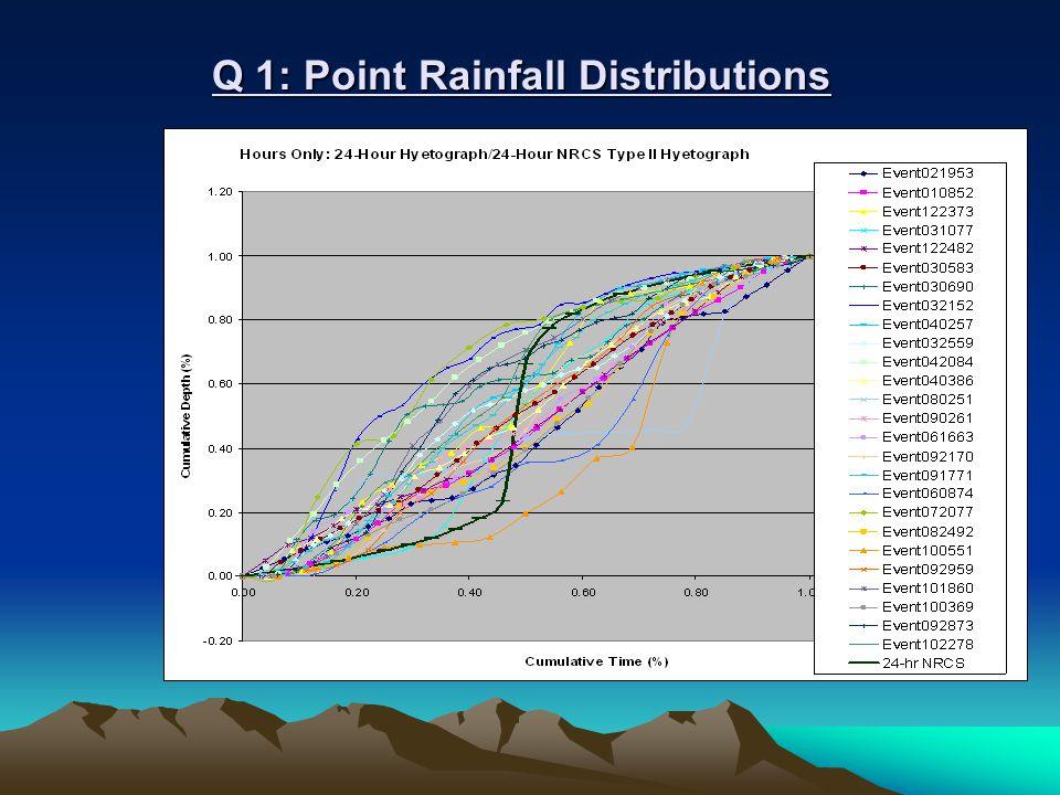 Q 1: Point Rainfall Distributions