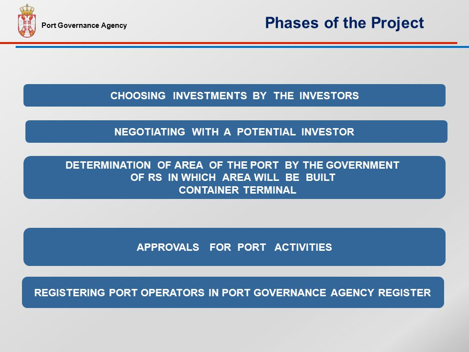CHOOSING INVESTMENTS BY THE INVESTORS REGISTERING PORT OPERATORS IN PORT GOVERNANCE AGENCY REGISTER DETERMINATION OF AREA OF THE PORT BY THE GOVERNMENT OF RS IN WHICH AREA WILL BE BUILT CONTAINER TERMINAL NEGOTIATING WITH A POTENTIAL INVESTOR APPROVALS FOR PORT ACTIVITIES Port Governance Agency Phases of the Project