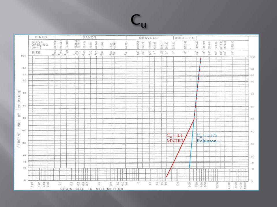 C u = 1.375 Robinson … C u = 4.4 MNTR3