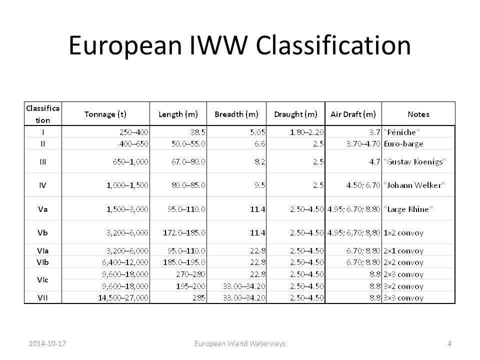 European IWW Classification 2014-10-17European Inland Waterways4