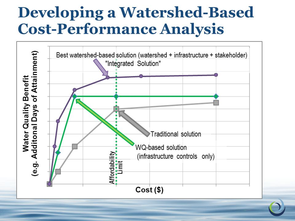 16 © 2011 Electric Power Research Institute, Inc. All rights reserved. Developing a Watershed-Based Cost-Performance Analysis