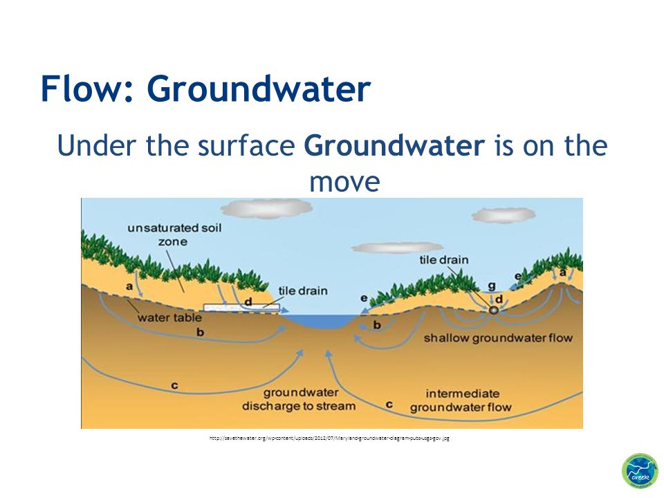 Under the surface Groundwater is on the move Flow: Groundwater http://savethewater.org/wp-content/uploads/2012/07/Maryland-groundwater-diagram-pubs-us