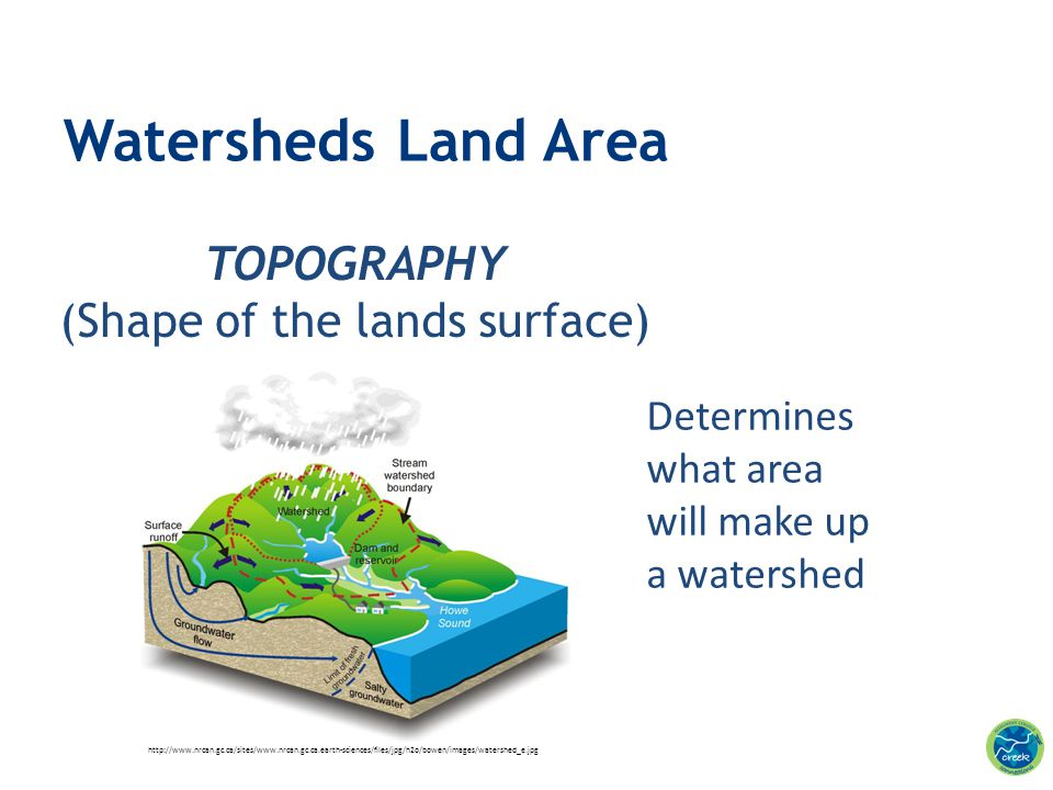 TOPOGRAPHY (Shape of the lands surface) Watersheds Land Area Determines what area will make up a watershed http://www.nrcan.gc.ca/sites/www.nrcan.gc.c