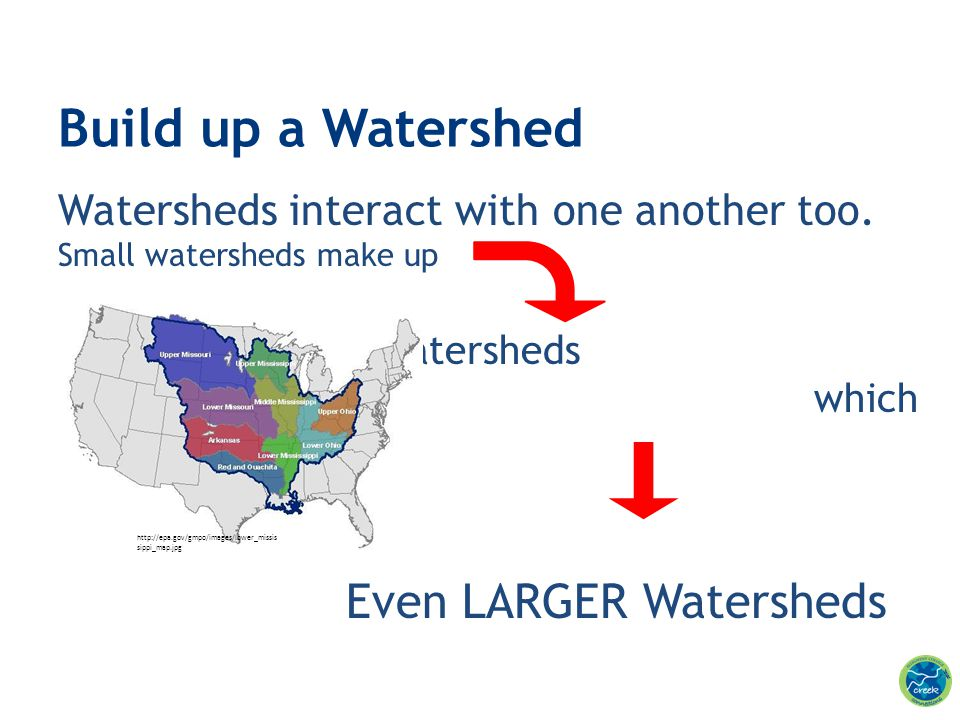 Watersheds interact with one another too. Small watersheds make up Larger Watersheds which make up Even LARGER Watersheds Build up a Watershed http://