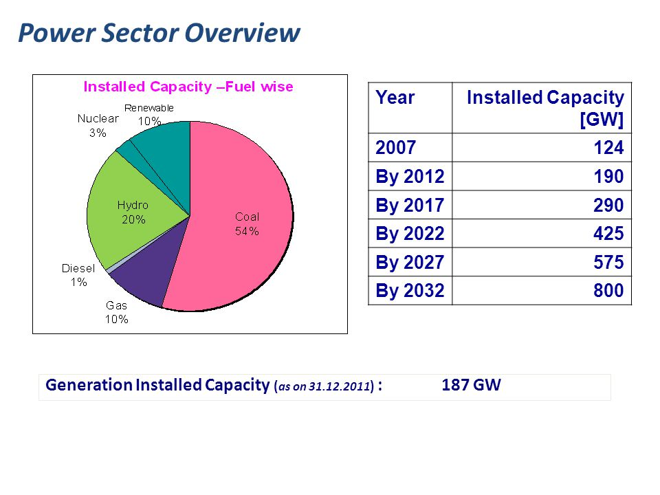 Generation Installed Capacity ( as on 31.12.2011 ) : 187 GW YearInstalled Capacity [GW] 2007124 By 2012190 By 2017290 By 2022425 By 2027575 By 2032800