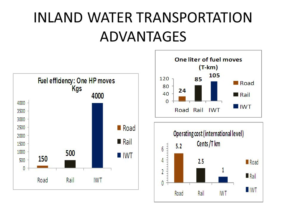 INLAND WATER TRANSPORTATION ADVANTAGES