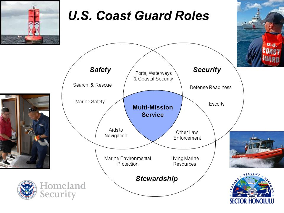 U.S. Coast Guard Roles Ports, Waterways & Coastal Security SecuritySafety Stewardship Marine Environmental Protection Living Marine Resources Aids to