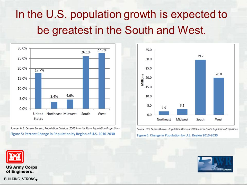 BUILDING STRONG ® In the U.S. population growth is expected to be greatest in the South and West.