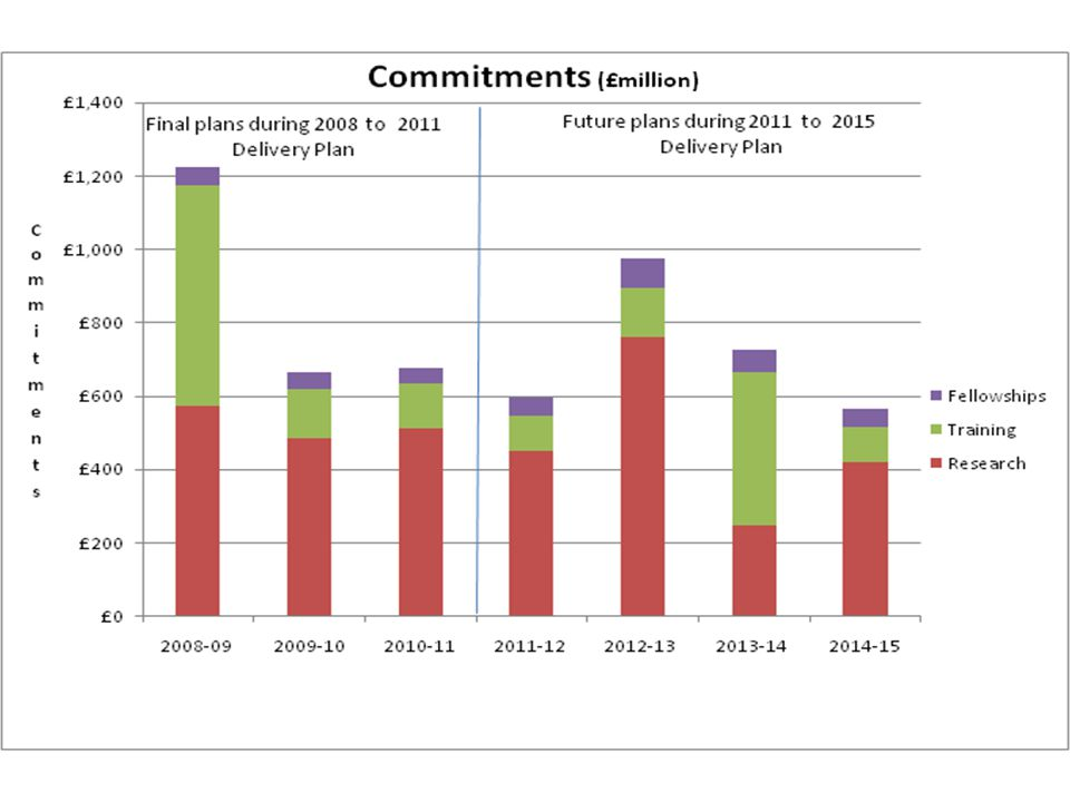 EPSRC - Budget Budget for research will drop dramatically in financial year 2013-14 There is a relatively large budget for training in 2013-14 But this reflects the new call for CDTs going live