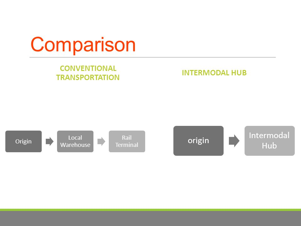 Comparison CONVENTIONAL TRANSPORTATION Origin Local Warehouse Rail Terminal INTERMODAL HUB origin Intermodal Hub