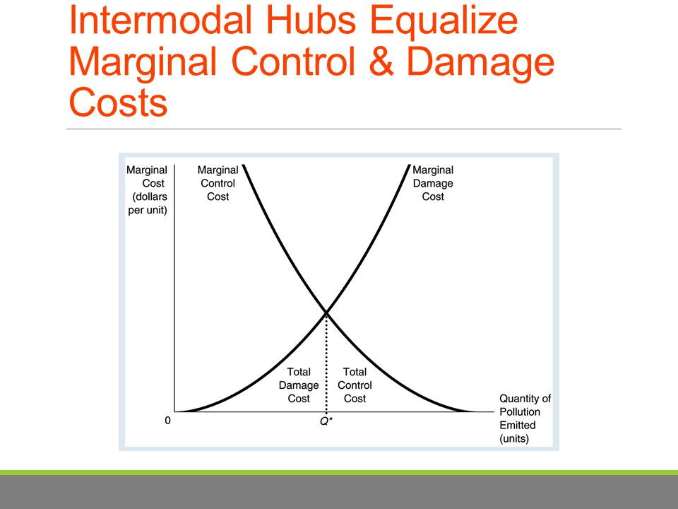 Intermodal Hubs Equalize Marginal Control & Damage Costs