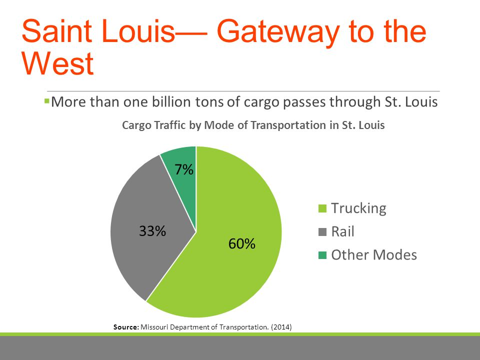 Saint Louis— Gateway to the West  More than one billion tons of cargo passes through St.