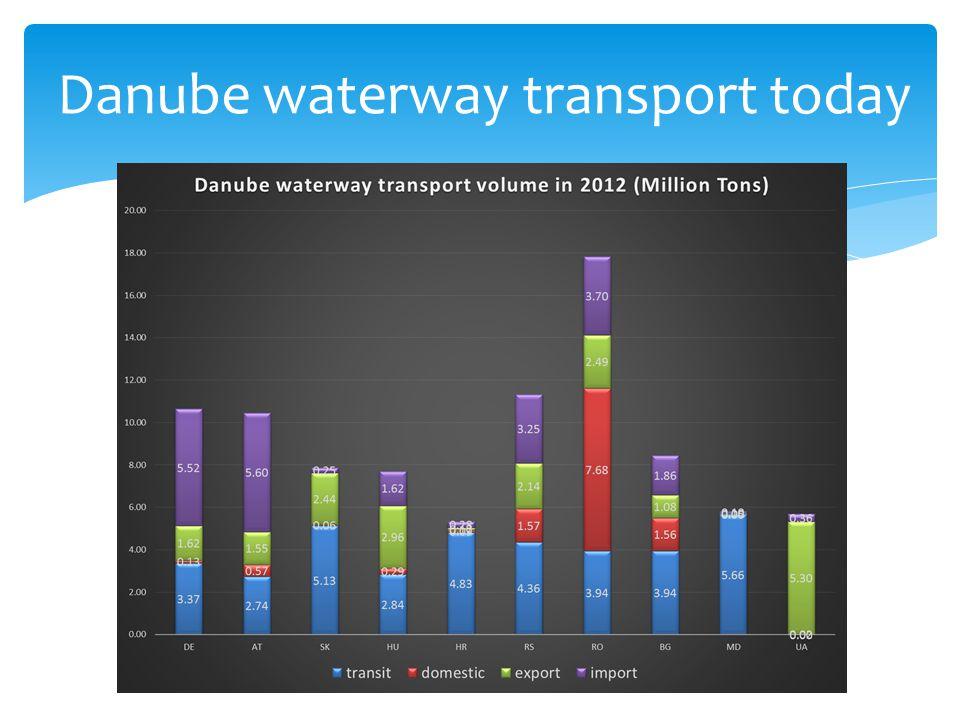 Danube waterway transport today