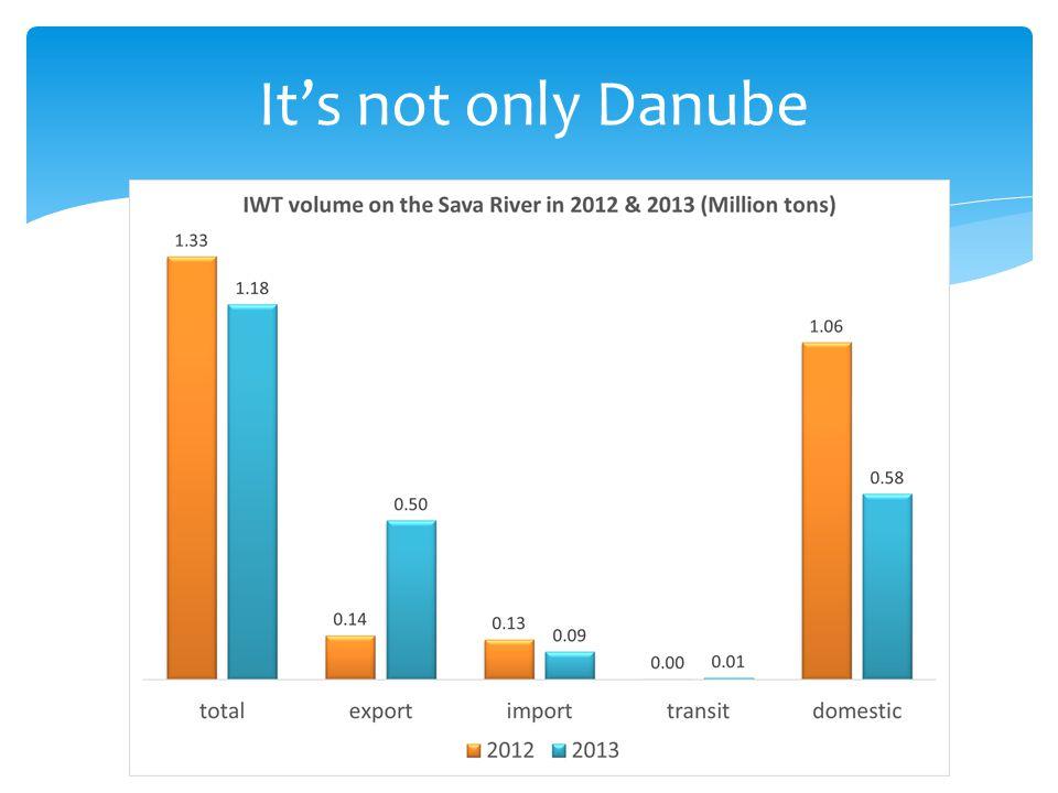 It's not only Danube
