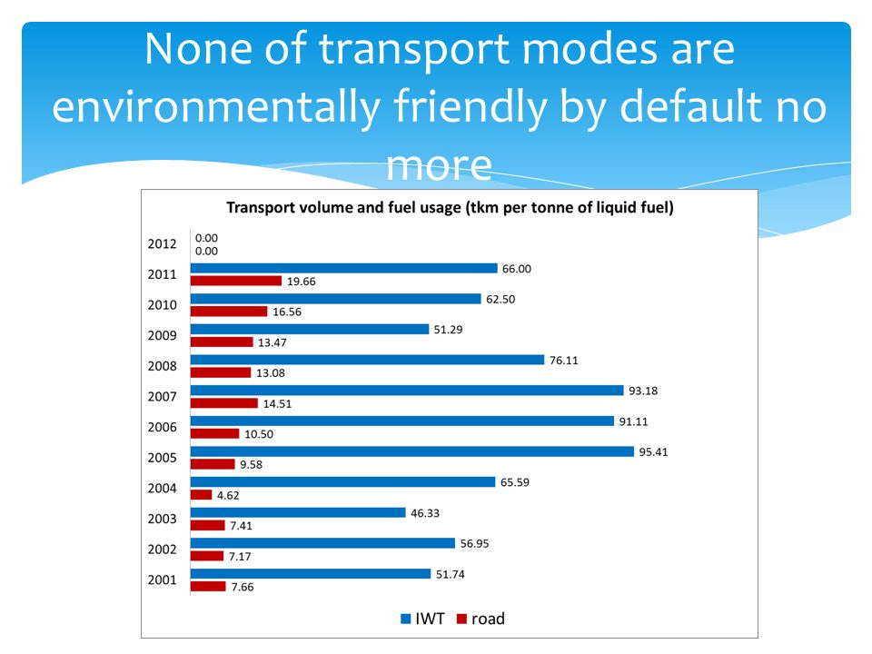 None of transport modes are environmentally friendly by default no more
