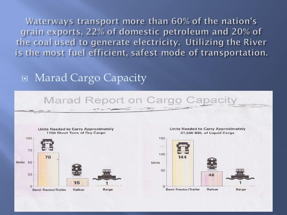  Marad Cargo Capacity