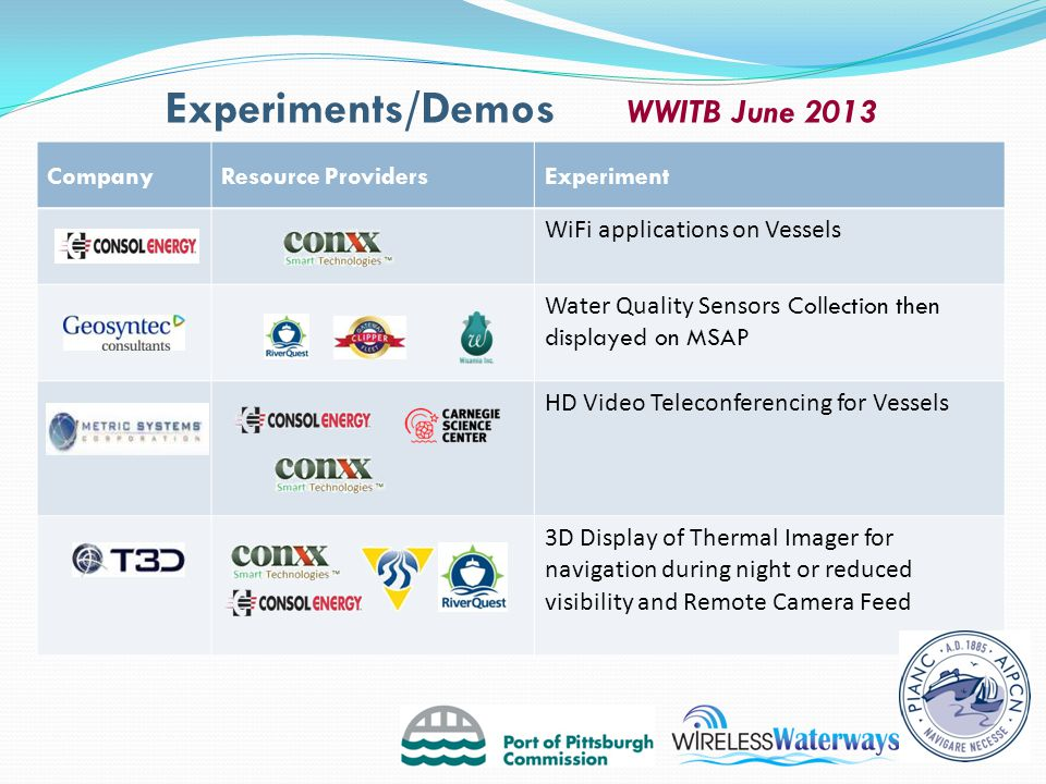 CompanyResource ProvidersExperiment WiFi applications on Vessels Water Quality Sensors Collection then displayed on MSAP HD Video Teleconferencing for Vessels 3D Display of Thermal Imager for navigation during night or reduced visibility and Remote Camera Feed Experiments/Demos WWITB June 2013