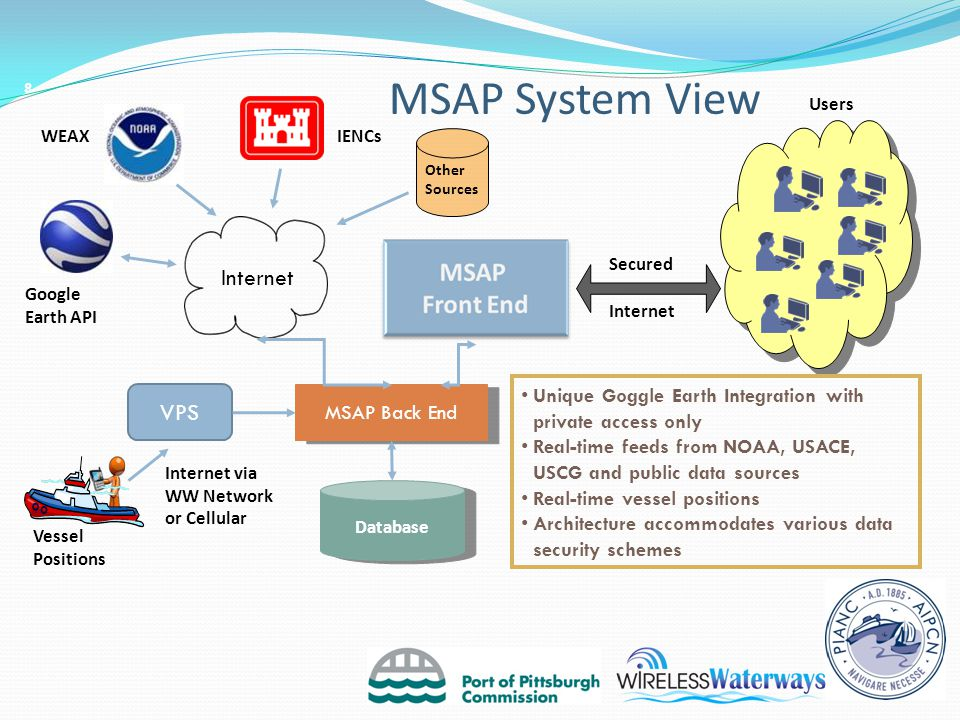 MSAP System View Users Other Sources MSAP Back End Database Internet Google Earth API Vessel Positions IENCsWEAX VPS Secured Internet Internet via WW Network or Cellular Unique Goggle Earth Integration with private access only Real-time feeds from NOAA, USACE, USCG and public data sources Real-time vessel positions Architecture accommodates various data security schemes 8