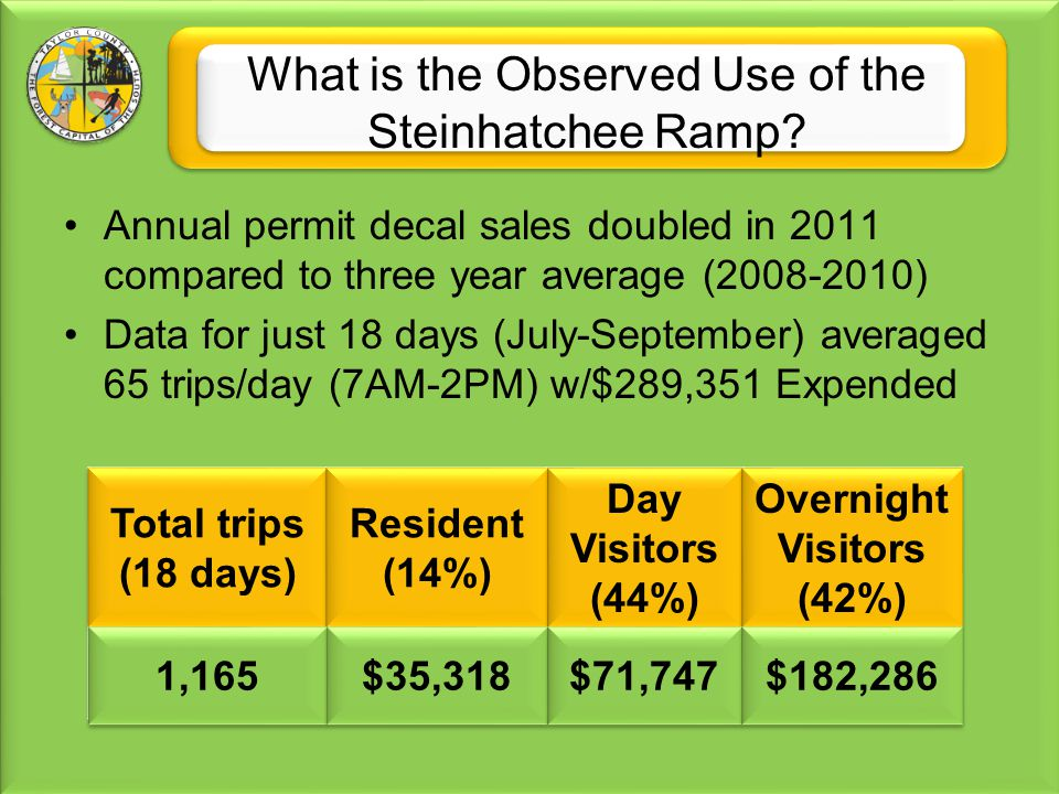 Annual permit decal sales doubled in 2011 compared to three year average (2008-2010) Data for just 18 days (July-September) averaged 65 trips/day (7AM