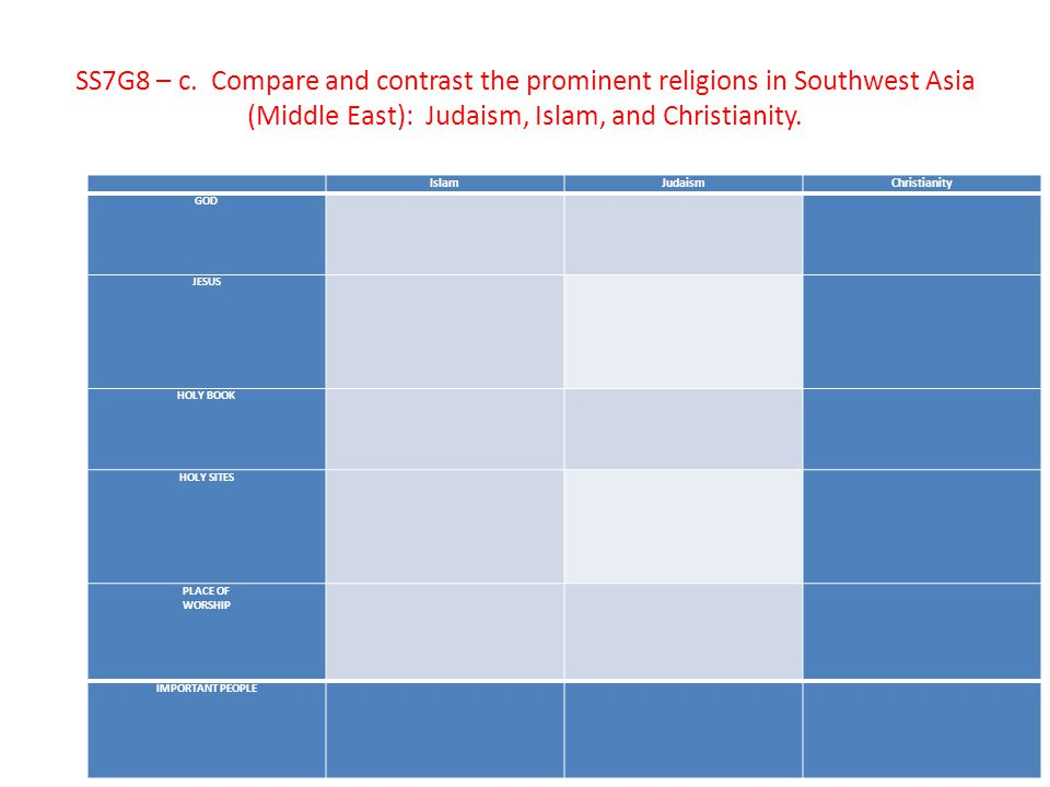 SS7G8 – c. Compare and contrast the prominent religions in Southwest Asia (Middle East): Judaism, Islam, and Christianity. IslamJudaismChristianity GO