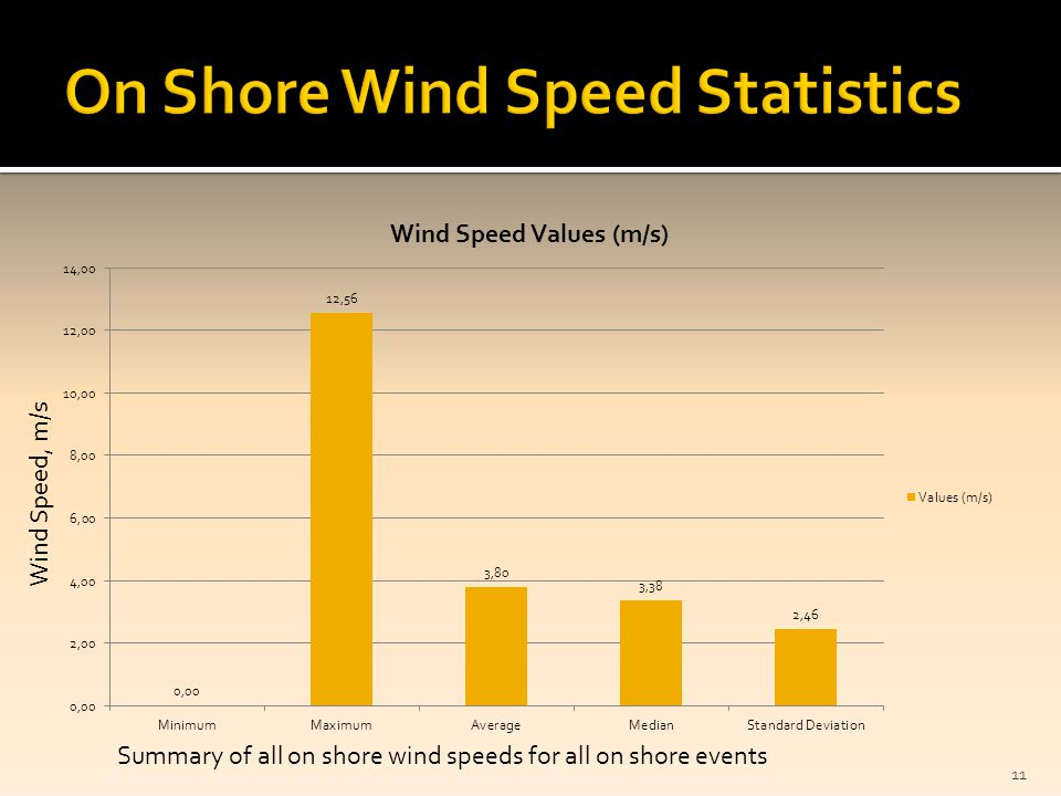 11 Wind Speed, m/s Summary of all on shore wind speeds for all on shore events