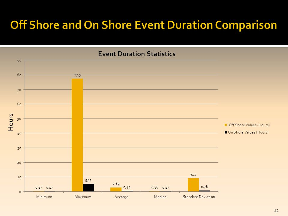 Event Duration Statistics 12 Hours