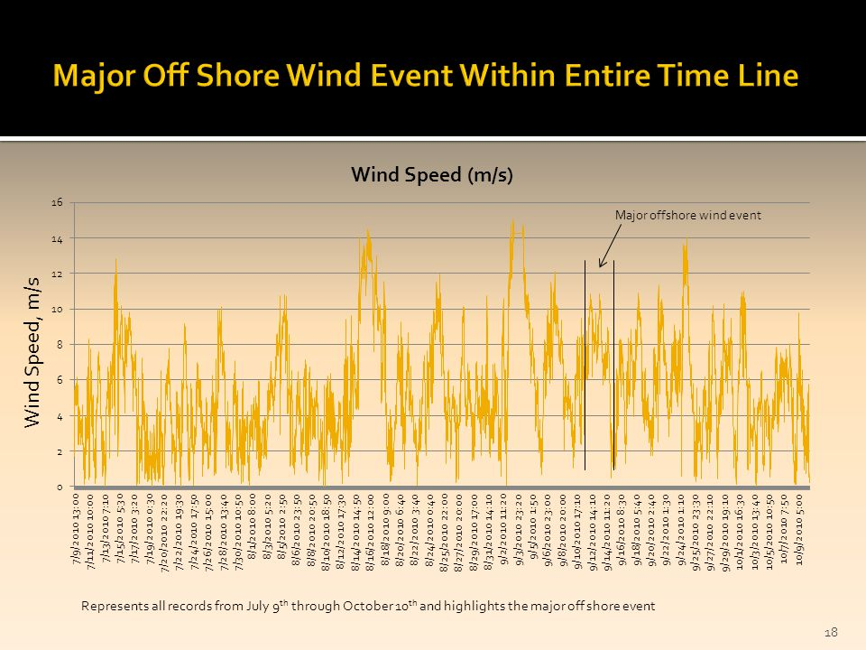 18 Wind Speed, m/s Represents all records from July 9 th through October 10 th and highlights the major off shore event