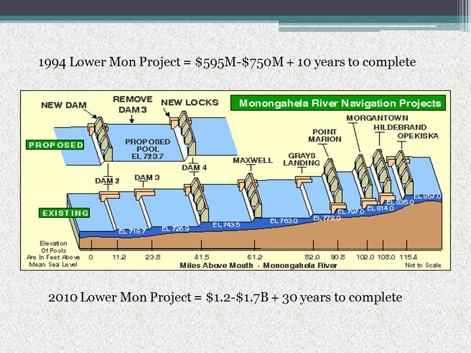 1994 Lower Mon Project = $595M-$750M + 10 years to complete 2010 Lower Mon Project = $1.2-$1.7B + 30 years to complete