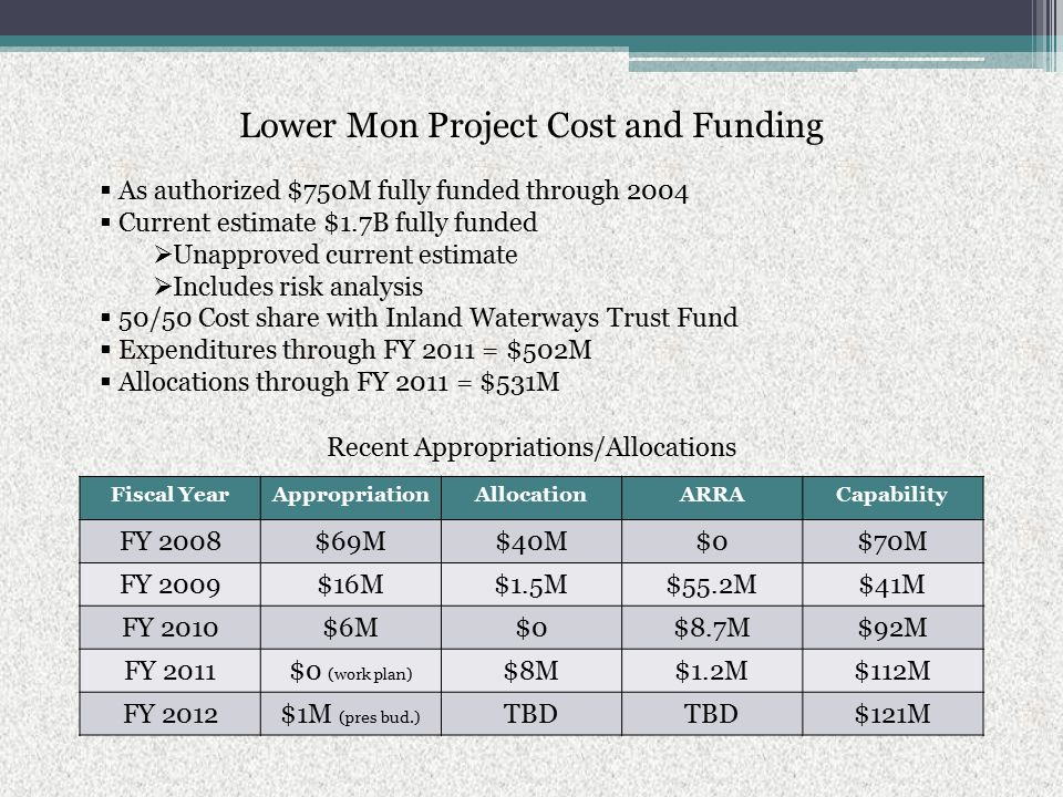 Lower Mon Project Cost and Funding  As authorized $750M fully funded through 2004  Current estimate $1.7B fully funded  Unapproved current estimate  Includes risk analysis  50/50 Cost share with Inland Waterways Trust Fund  Expenditures through FY 2011 = $502M  Allocations through FY 2011 = $531M Fiscal YearAppropriationAllocationARRACapability FY 2008$69M$40M$0$70M FY 2009$16M$1.5M$55.2M$41M FY 2010$6M$0$8.7M$92M FY 2011$0 (work plan) $8M$1.2M$112M FY 2012$1M (pres bud.) TBD $121M Recent Appropriations/Allocations