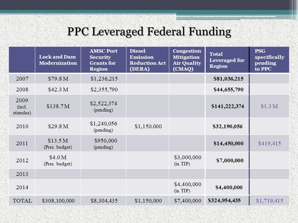 PPC Leveraged Federal Funding Lock and Dam Modernization AMSC Port Security Grants for Region Diesel Emission Reduction Act (DERA) Congestion Mitigation Air Quality (CMAQ) Total Leveraged for Region PSG specifically pending to PPC 2007$79.8 M$1,236,215 $81,036,215 2008$42.3 M$2,355,790 $44,655,790 2009 (incl.