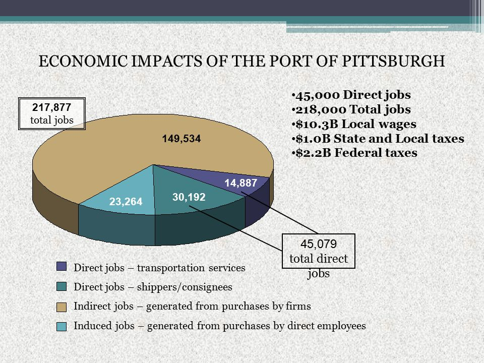 ECONOMIC IMPACTS OF THE PORT OF PITTSBURGH 45,000 Direct jobs 218,000 Total jobs $10.3B Local wages $1.0B State and Local taxes $2.2B Federal taxes Direct jobs – transportation services Direct jobs – shippers/consignees Indirect jobs – generated from purchases by firms Induced jobs – generated from purchases by direct employees 14,887 30,192 149,534 23,264 217,877 total jobs 45,079 total direct jobs