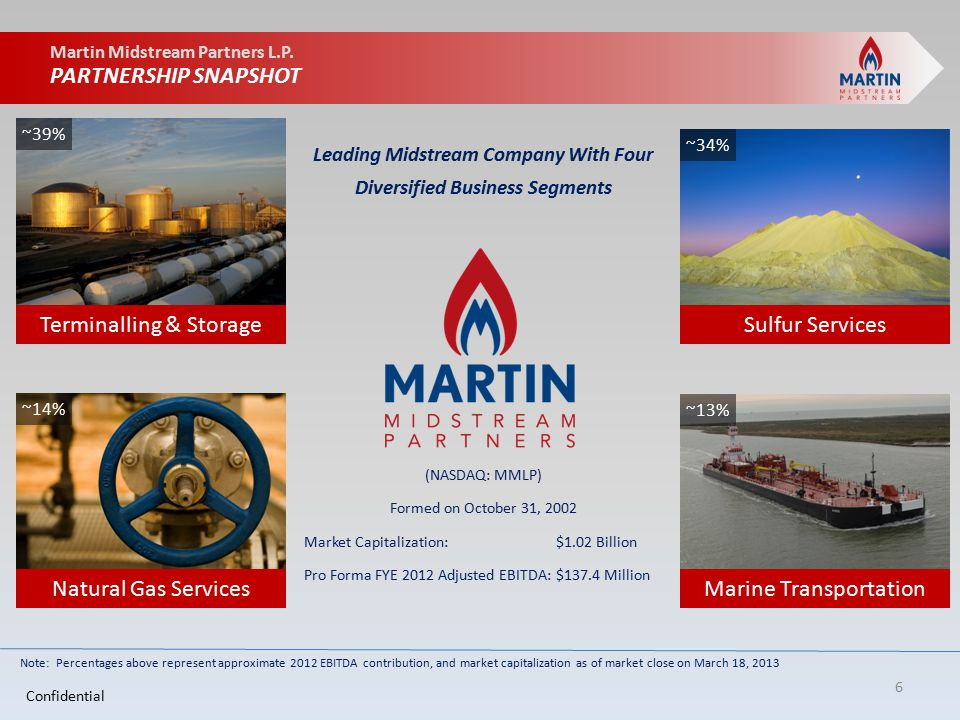 Martin Midstream Partners L.P.