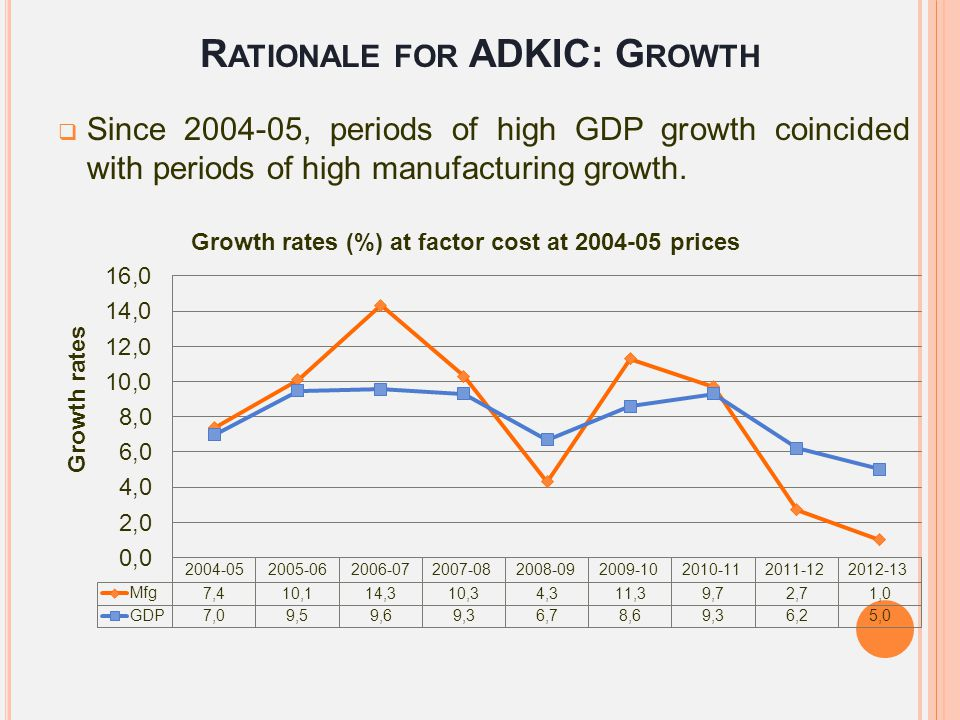 R ATIONALE FOR ADKIC: E MPLOYMENT  To harness demographic dividend by providing quality jobs.