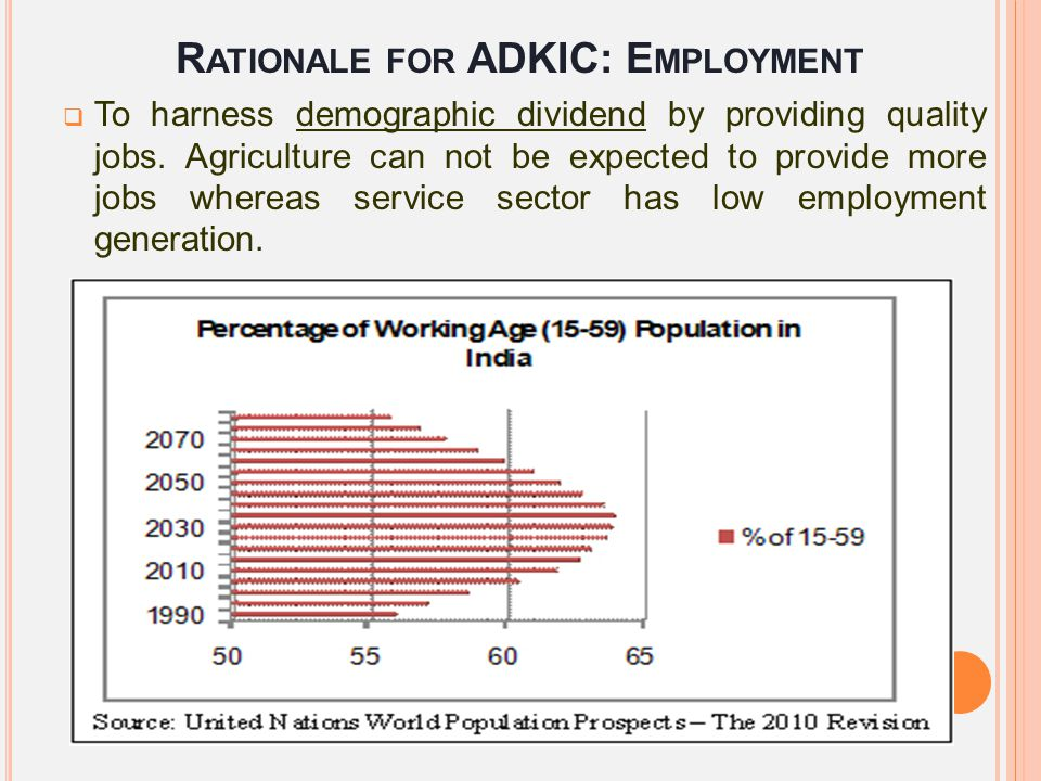 R ATIONALE FOR ADKIC: E MPLOYMENT  To harness demographic dividend by providing quality jobs. Agriculture can not be expected to provide more jobs wh
