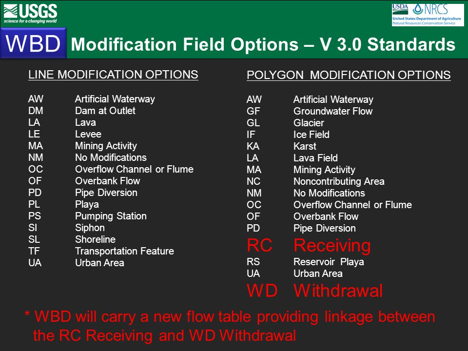 Modification Field Options – V 3.0 Standards WBD LINE MODIFICATION OPTIONS AW Artificial Waterway DMDam at Outlet LALava LELevee MA Mining Activity NM No Modifications OC Overflow Channel or Flume OFOverbank Flow PD Pipe Diversion PLPlaya PS Pumping Station SISiphon SLShoreline TFTransportation Feature UA Urban Area POLYGON MODIFICATION OPTIONS AW Artificial Waterway GFGroundwater Flow GLGlacier IFIce Field KAKarst LALava Field MA Mining Activity NC Noncontributing Area NM No Modifications OC Overflow Channel or Flume OFOverbank Flow PD Pipe Diversion RCReceiving RSReservoirPlaya UA Urban Area WDWithdrawal * WBD will carry a new flow table providing linkage between the RC Receiving and WD Withdrawal