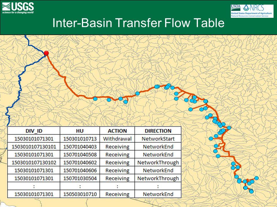 Inter-Basin Transfer Flow Table