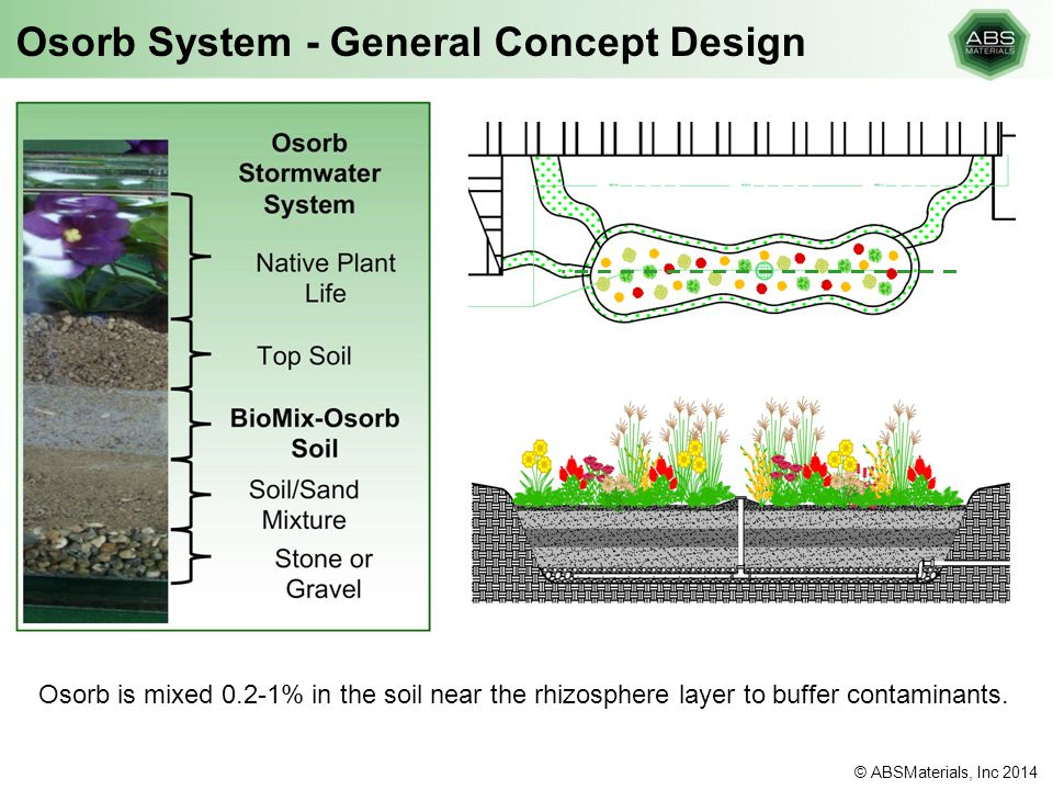 Osorb System - General Concept Design Osorb is mixed 0.2-1% in the soil near the rhizosphere layer to buffer contaminants. © ABSMaterials, Inc 2014