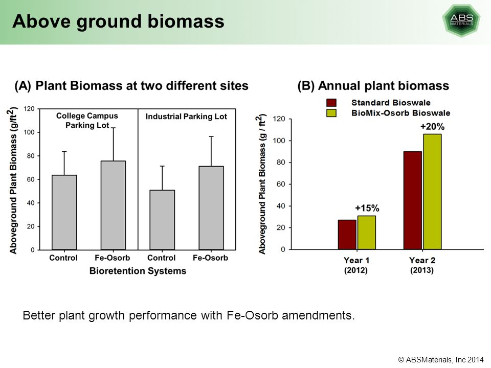 Above ground biomass Better plant growth performance with Fe-Osorb amendments. © ABSMaterials, Inc 2014