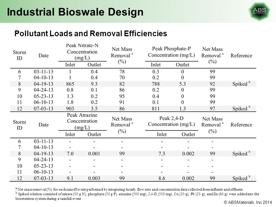 Industrial Bioswale Design Pollutant Loads and Removal Efficiencies a Net mass removal (%) for each runoff event performed by integrating hourly flow