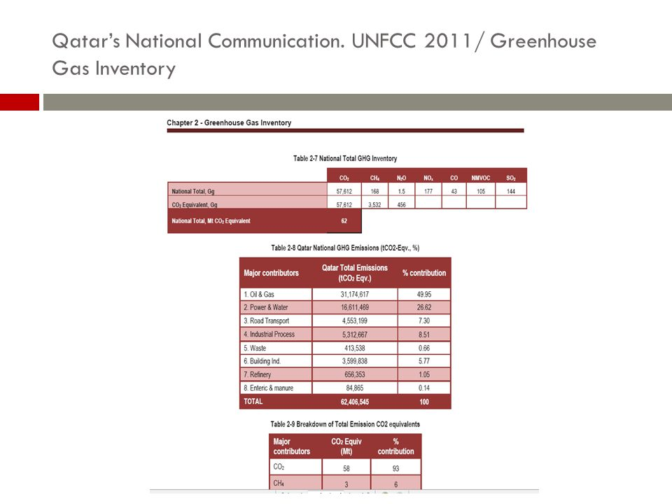 Qatar's National Communication. UNFCC 2011/ Greenhouse Gas Inventory