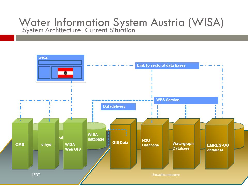 System Architecture: Current Situation Umweltbundesamt CMS H2O database Watergraph Database EMREG-OG database WISA database GIS Data H2O Database LFRZ WFS Service HyDaMs WISA Web GIS e-hyd Link to sectoral data basesDatadelivery Water Information System Austria (WISA)