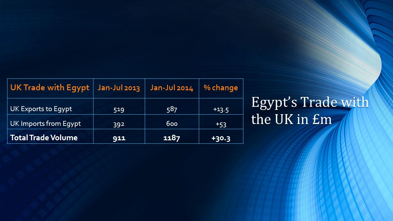 UK Trade with Egypt Jan-Jul 2013Jan-Jul 2014% change UK Exports to Egypt519587+13.5 UK Imports from Egypt392600+53 Total Trade Volume9111187+30.3 Egypt's Trade with the UK in £m