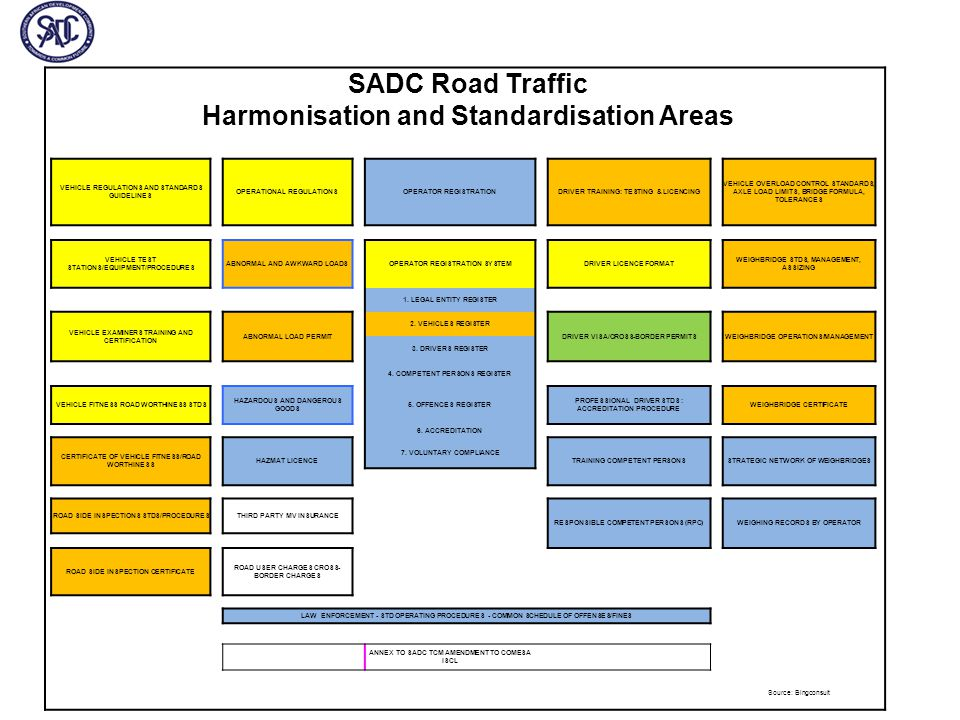 SADC Road Traffic Harmonisation and Standardisation Areas VEHICLE REGULATIONS AND STANDARDS GUIDELINES OPERATIONAL REGULATIONSOPERATOR REGISTRATIONDRIVER TRAINING: TESTING & LICENCING VEHICLE OVERLOAD CONTROL STANDARDS, AXLE LOAD LIMITS, BRIDGE FORMULA, TOLERANCES VEHICLE TEST STATIONS/EQUIPMENT/PROCEDURES ABNORMAL AND AWKWARD LOADSOPERATOR REGISTRATION SYSTEMDRIVER LICENCE FORMAT WEIGHBRIDGE STDS, MANAGEMENT, ASSIZING 1.