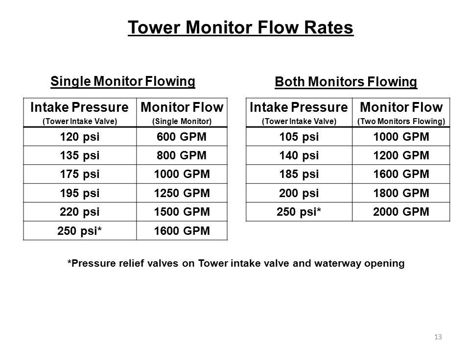 Intake Pressure (Tower Intake Valve) Monitor Flow (Single Monitor) 120 psi600 GPM 135 psi800 GPM 175 psi1000 GPM 195 psi1250 GPM 220 psi1500 GPM 250 p