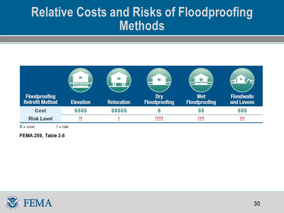 30 Relative Costs and Risks of Floodproofing Methods FEMA 259, Table 3-5