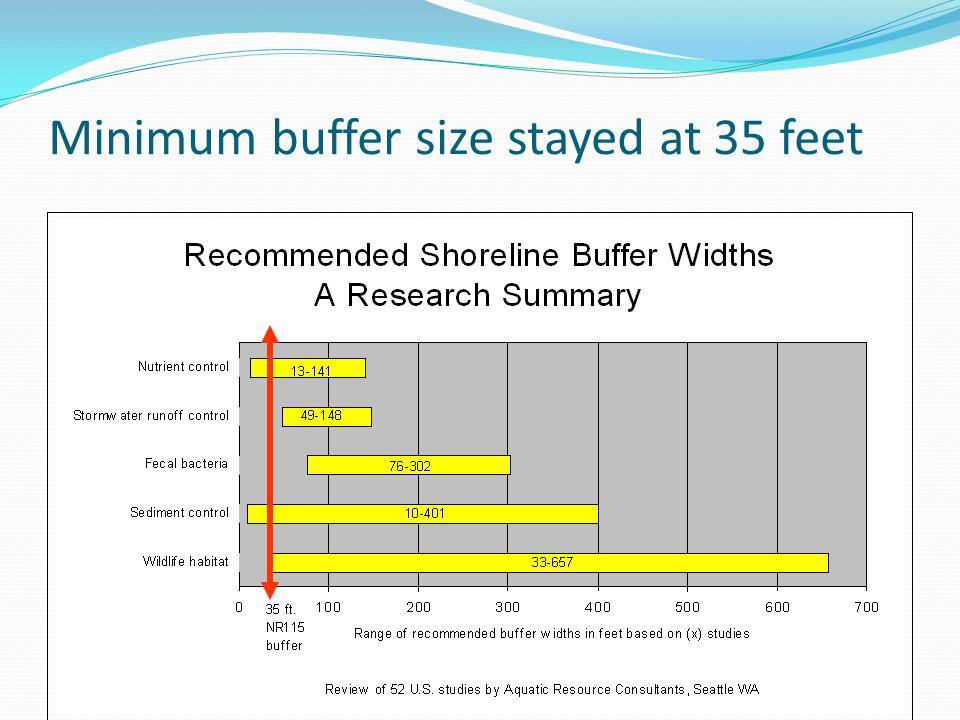 Minimum buffer size stayed at 35 feet