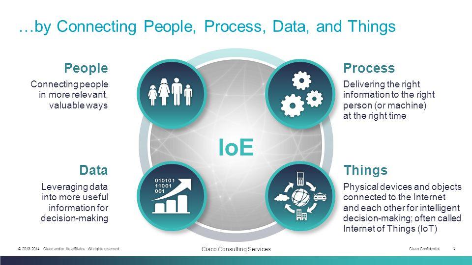 Cisco Confidential 6 © 2013-2014 Cisco and/or its affiliates.