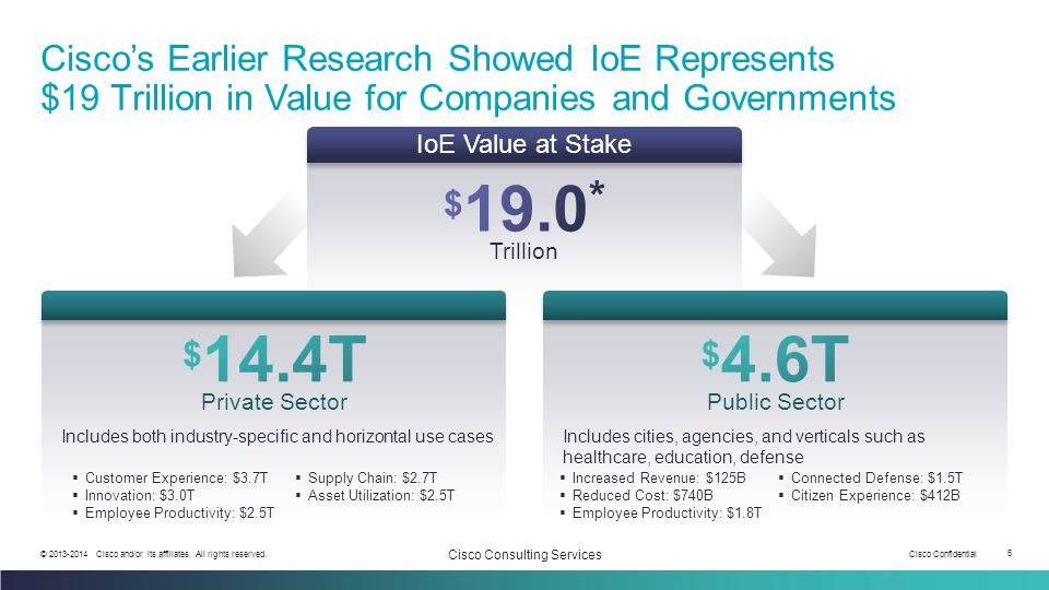 Cisco Confidential 6 © 2013-2014 Cisco and/or its affiliates. All rights reserved. Cisco Consulting Services Cisco's Earlier Research Showed IoE Repre